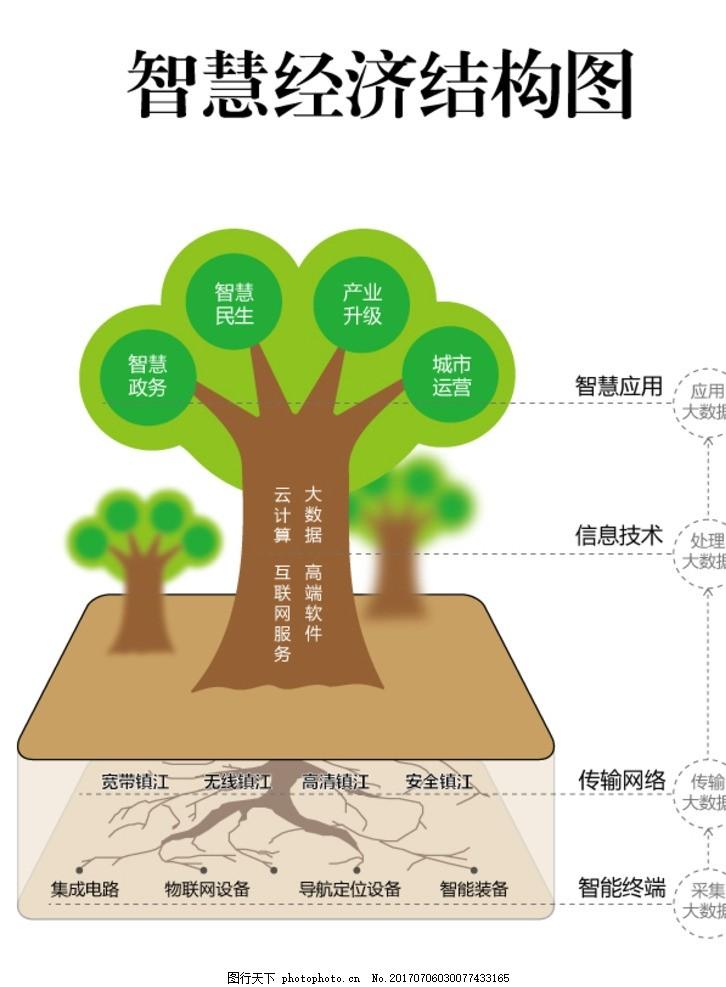 智慧经济结构图