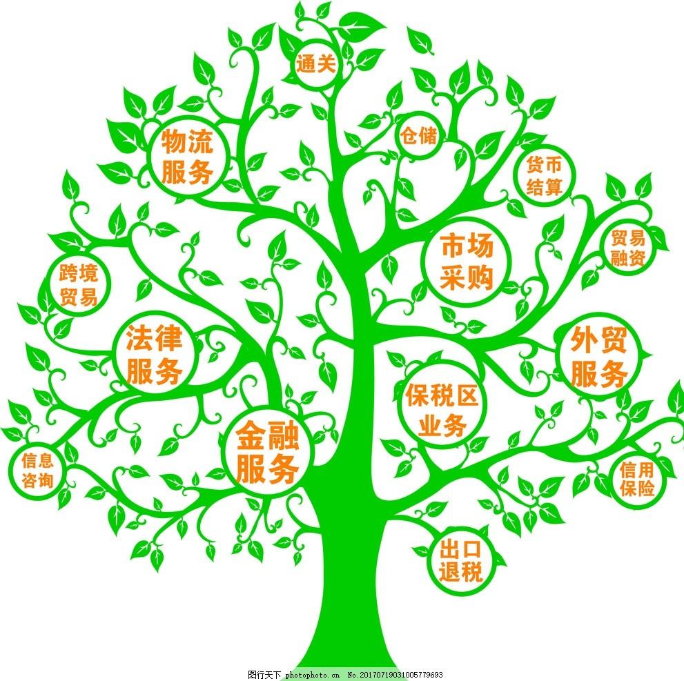 产品树矢量图