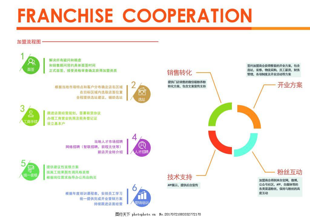 企业加盟画册 汽车超市 加盟流程 加盟指导