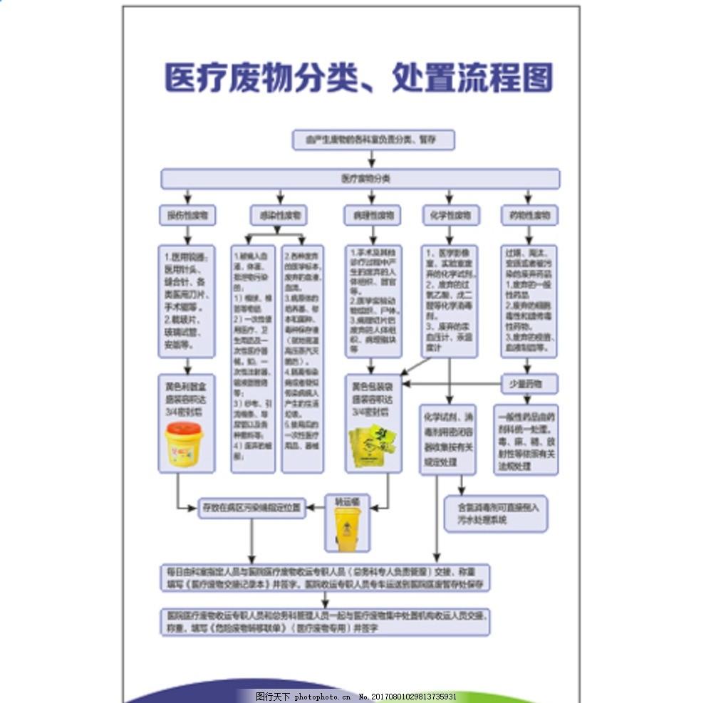 医疗废物分类、处置流程图 垃圾 处理